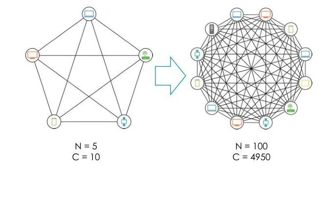 电子和通信的十大定律是那些
