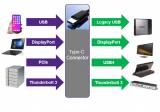 新思USB4 IP开启数据吞吐高速时代