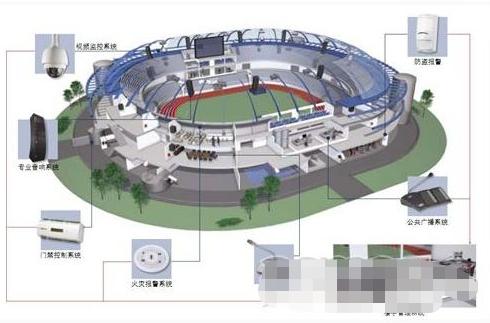 體育場館安保系統的特點及應用實施