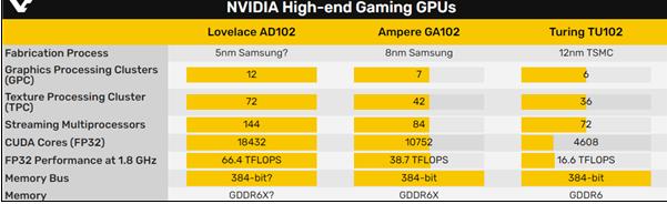 NVIDIA 5nm架構采用超1.84萬個流處理器
