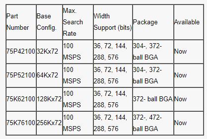 全三重IP協處理器256KX72的特點性能及應用