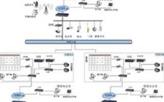 大學校園網絡監控系統的功能特點及應用