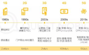 11月5G手機新終端機型激活量同比增長683.2%,達到2226.1萬