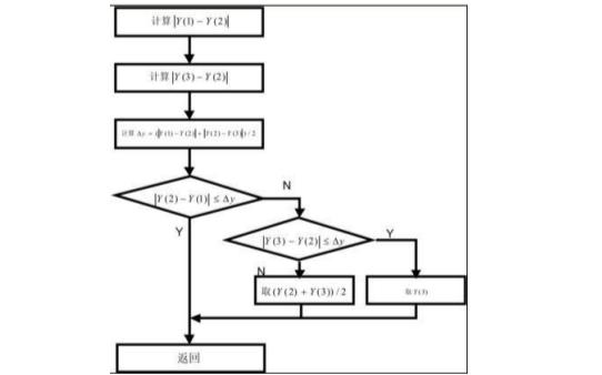 应用于故障诊断系统测量中的下三种数字滤波方法研究的PDF文件
