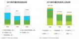 中国互联网+医疗行业趋势