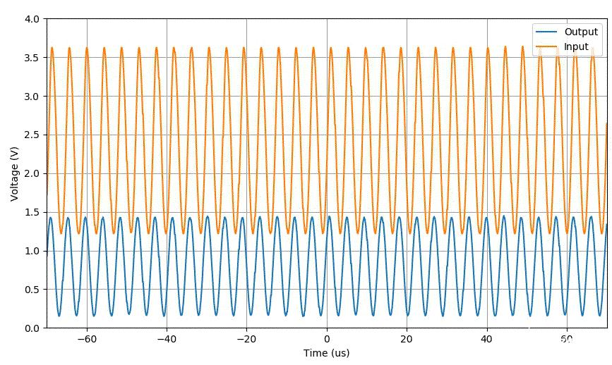 基于LM386的实验电路设计 高频信号对直流偏置的影响