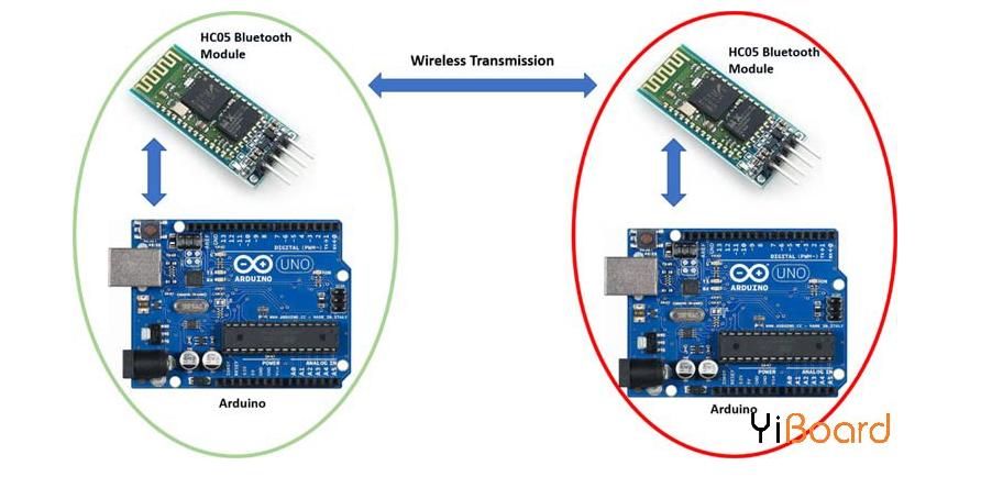 基于Arduino IDE的兩個HC-05藍牙模塊連接設計方案