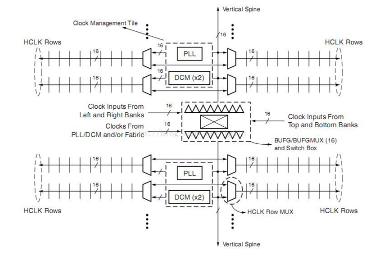 Xilinx FPGA時鐘資源的學習筆記