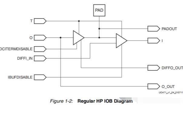 Xilinx7系列FPGA IO資源的電氣特性