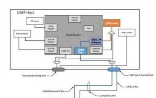 USB4介绍的详细资料分析