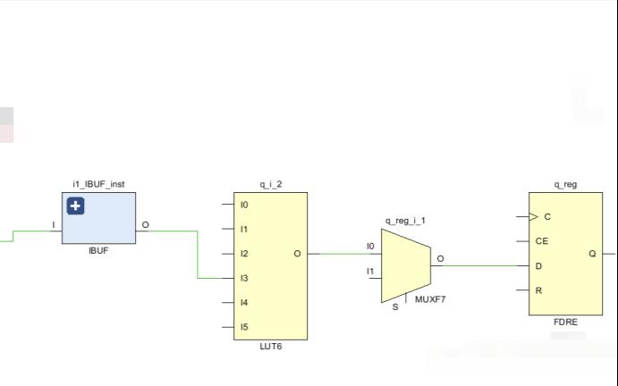 FPGA架構的學習教程之深入理解LUT
