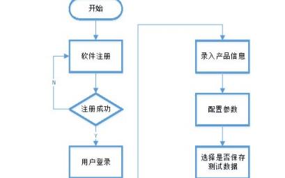 LCR自動測試系統解決方案的使用方法和應用分析文檔