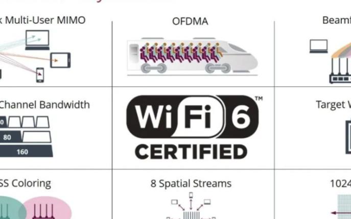 Wi-Fi 6設備在信令場景下的應用