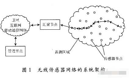 基于ZigBee无线传感器网络实现枪支定位系统的方案设计