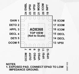 可变增益放大器AD8368的性能特点及应用范围