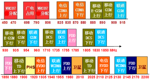 中低頻或成中國5G信號鋪設主力軍