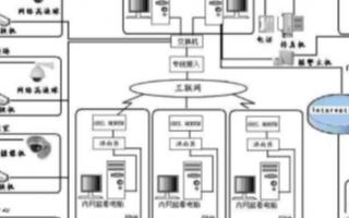 教育行業網絡視頻監控系統的功能特點及應用
