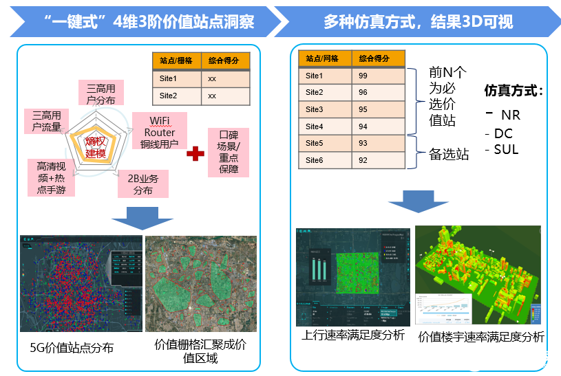 河北移动打造5G全景式智慧运营支撑系统,助力网优...