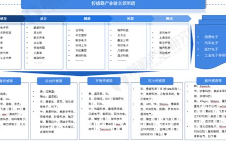 2021年中國傳感器產業市場規模及產業發展趨勢