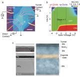山西科学家制造出世界上最薄的鳍式晶体管