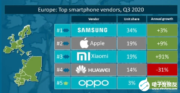 未來智能手市場格局如何演繹,蘋果手機熱潮有望拉動5G換機潮