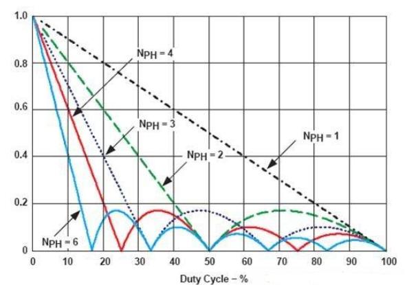 电源管理设计多相位电源方案优势分析