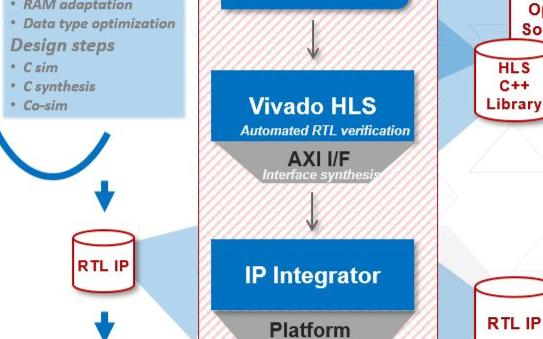 """賽靈思兩款劃時代""""利器"""" 讓開發FPGA應用可以..."""