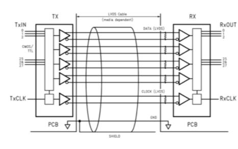 LVDS在FPGA中的使用教程之LVDS的介紹