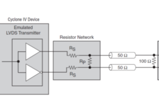 LVDS在FPGA中的使用教程之LVDS傳輸在C4器件上的實現