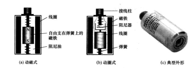 磁電式速度傳感器的結構原理
