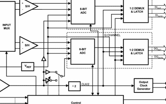 模数转换器ADC08D1500的性能特点及应用分析