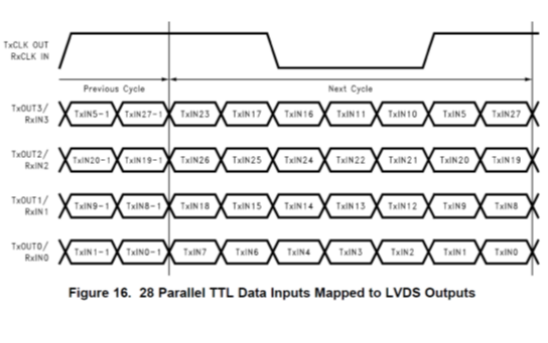 LVDS在FPGA中的使用教程之板級調試的詳細概述