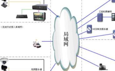 學校電子考場監控系統的結構組成及方案設計