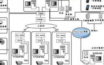 教育行業網絡視頻監控的特點、架構及實現