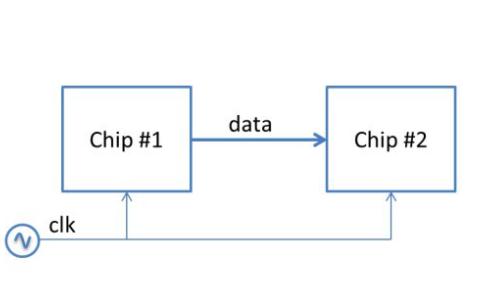 FPGA的SerDes詳細資料說明