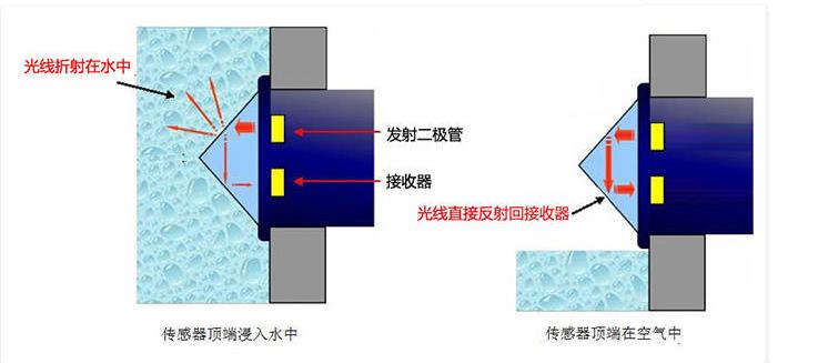 光电式液位传感器可以实现无水提醒功能吗?