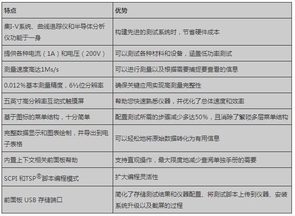 2450触摸屏数字源表的特点优势及应用分析