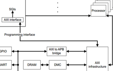 基于ARM Cortex-A9中斷的過程及詳細解答