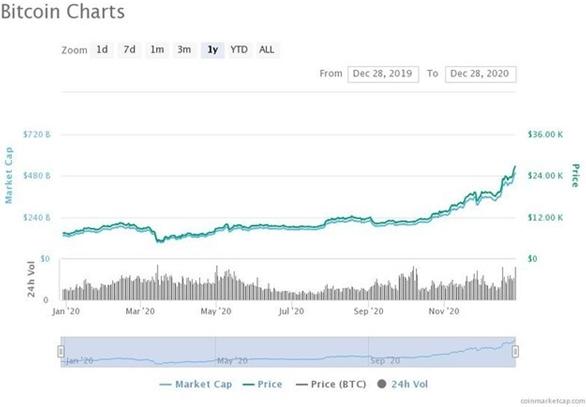 比特币已开始逼近3万美元大关