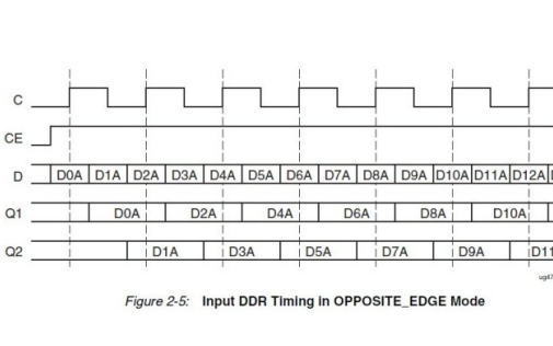 Xilinx 7系列FPGA SelectIO  IDDR的操作模式詳細概述