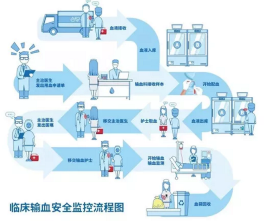 RFID在臨床輸血安全監控上的應用