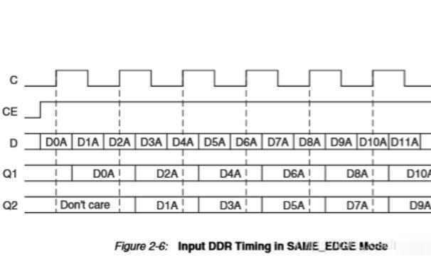Xilinx IDDR原語時序圖的詳細資料說明
