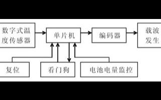 基于AT89C2051單片機和紅外無線實現齒輪箱溫度在線監測系統的設計