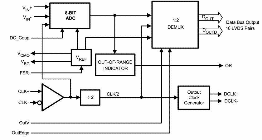 高性能CMOS模数转换器ADC081000的性能及应用