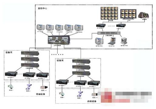 校園網絡視頻監控系統的結構組成及功能實現