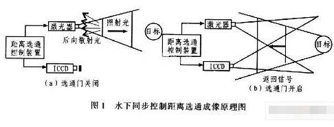 基于脈沖激光器和ICCD攝像機實現水下距離選通同步控制系統的設計