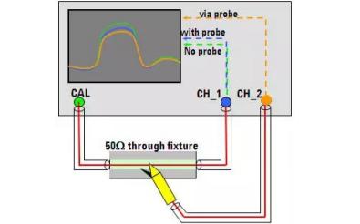 示波器探頭的使用資料概述