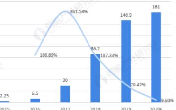 全球智能音箱供應市場收入規模超百億美元,年底保有量將達2.25億臺