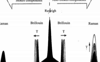 拉曼散射分布式光纤传感技术的原理及有哪些应用