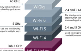 Wi-Fi HaLow:這是什么,為什么重要